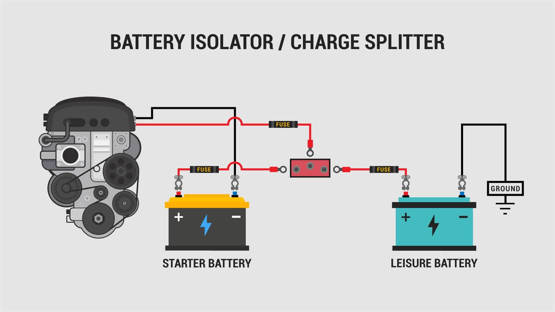 Campervan Split Charging: A Helpful Illustrated Guide | VanLife Adventure | Battery Isolator Wiring Diagram With Converter |  | VanLife Adventure