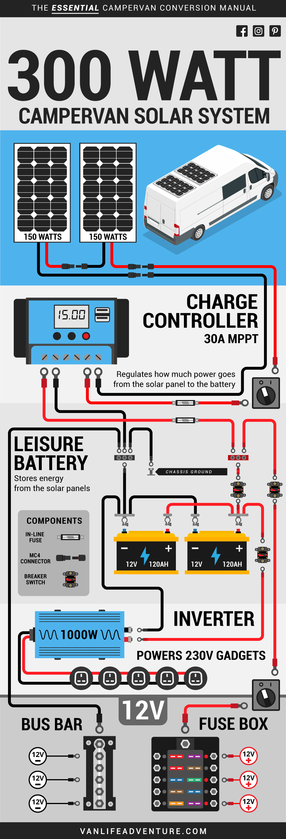 campervan solar power an illustrated guide  vanlife adventure