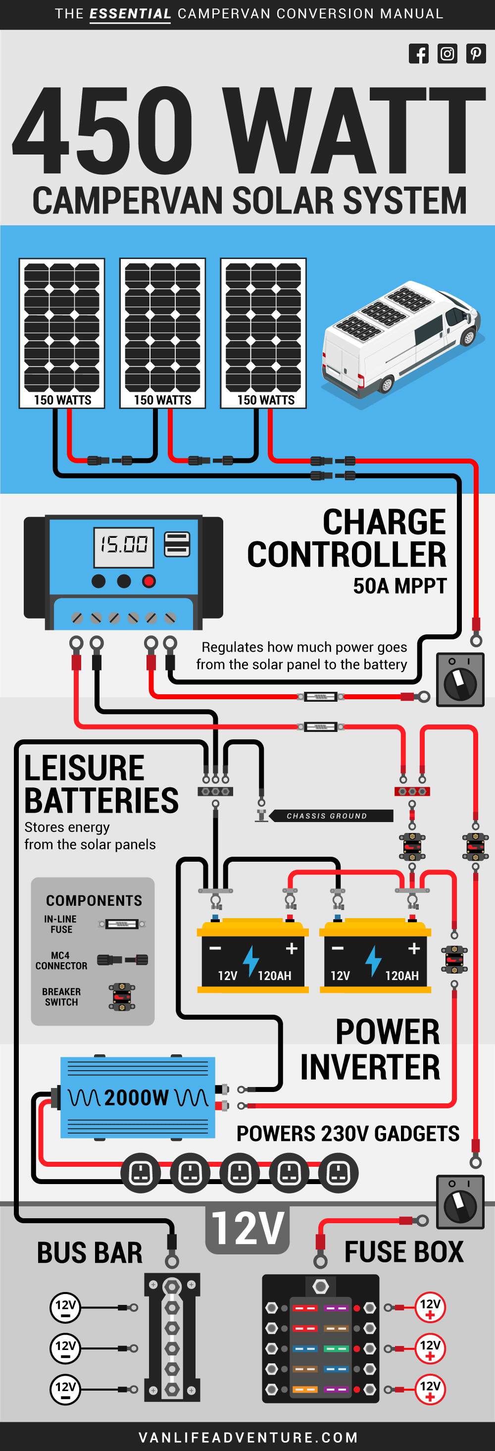 Solar Panels Wiring Diagram from www.vanlifeadventure.com
