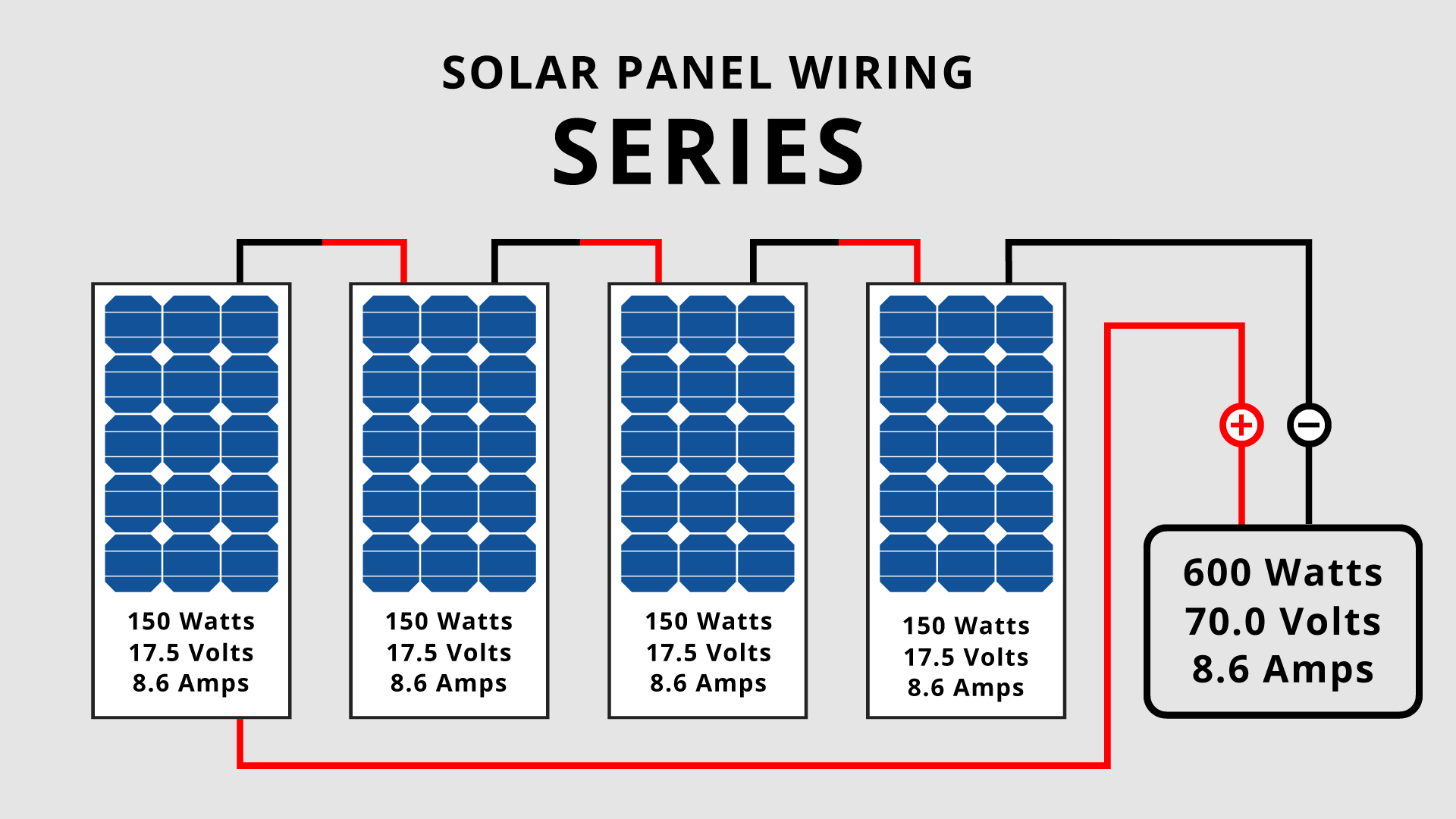 Campervan wiring diagram of solar panels wired in series