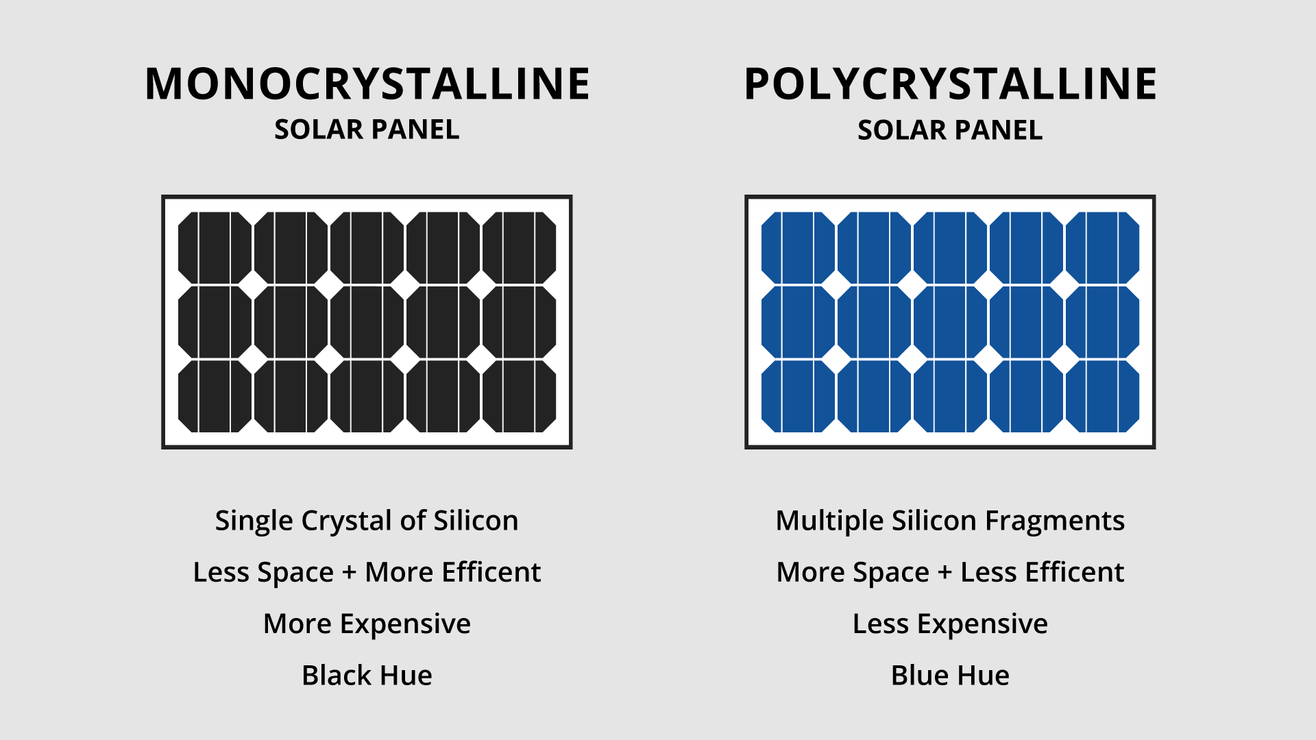 Monocrystalline solar panel and a polycrystalline panel