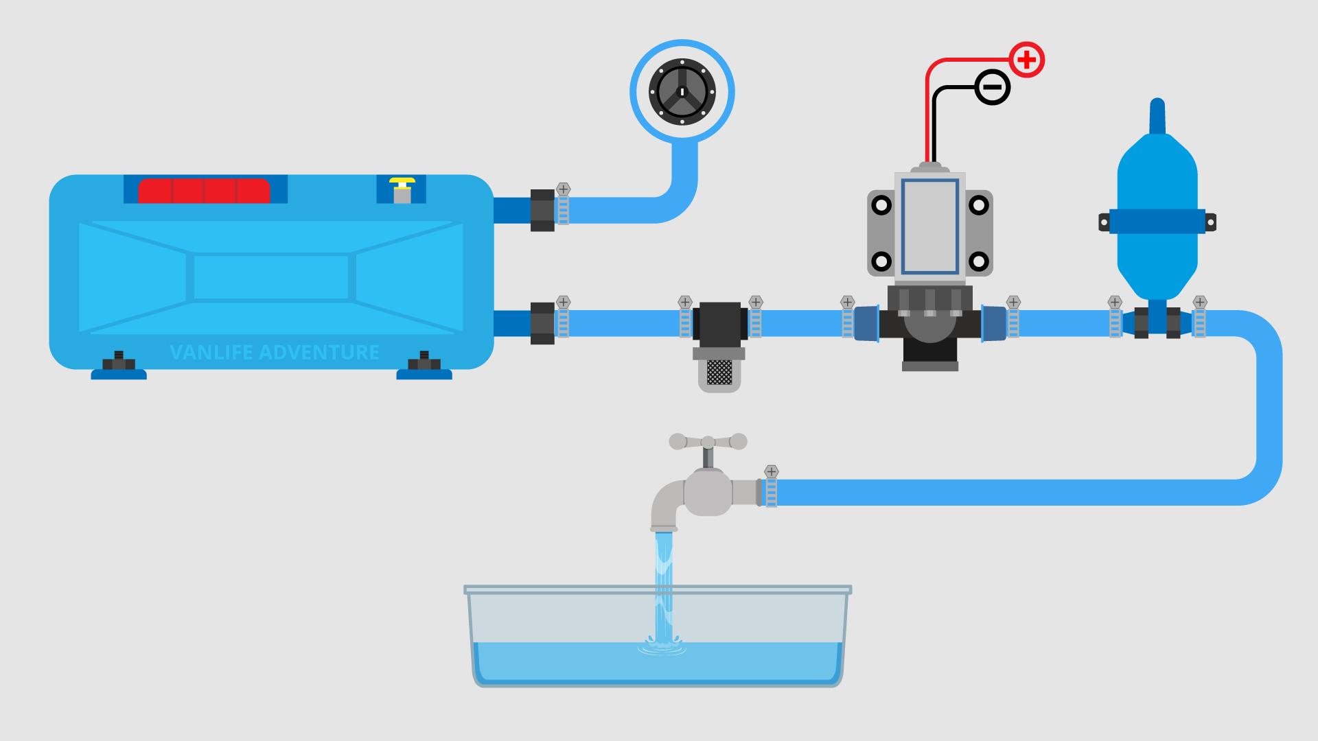 Campervan Fresh Water Blue Water Diagram System Schematics