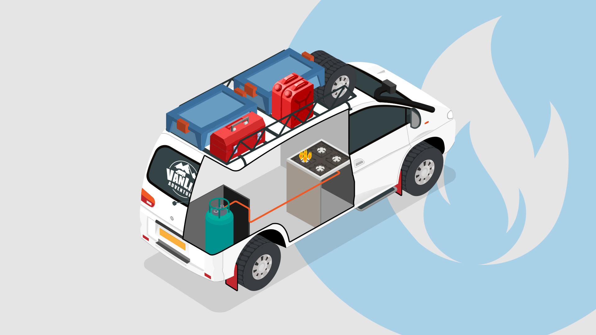 Campervan Gas System