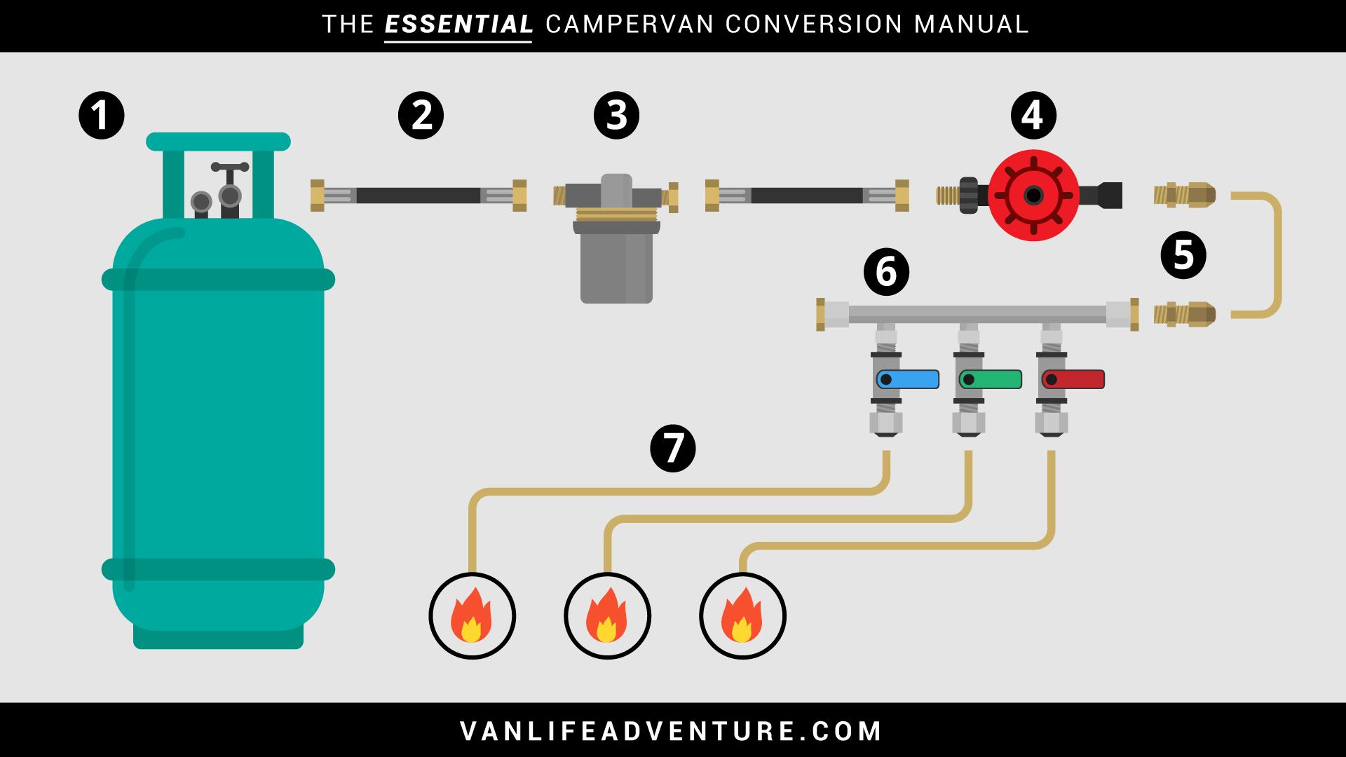 Gas LPG Diagram Campervan RV Caravan Motorhome