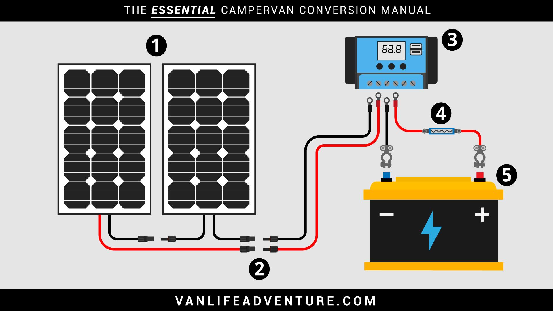 Campervan Solar Wiring Diagram Schematic RV