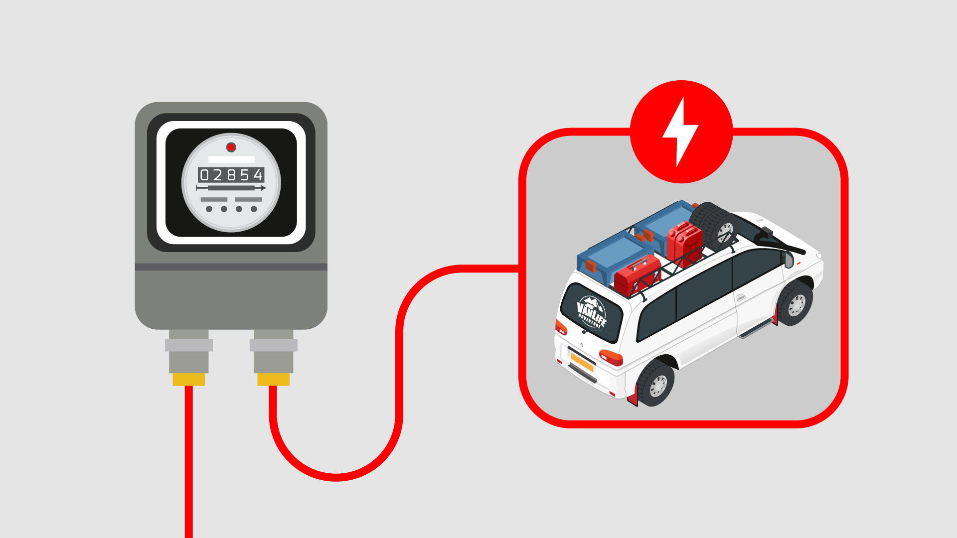Campervan Shore Power System