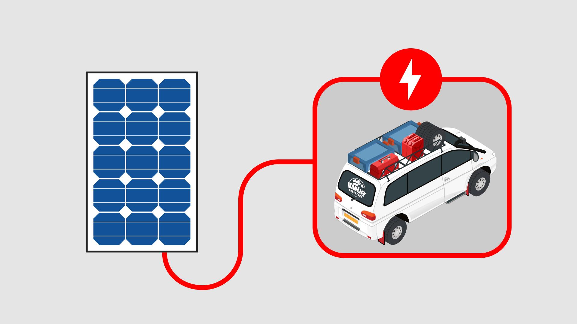 Campervan Solar Power System