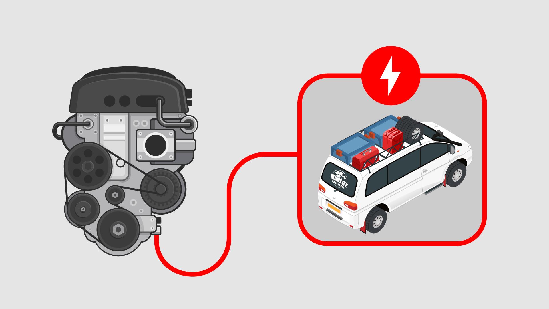 Campervan RV Motorhome Caravan Split Charge System