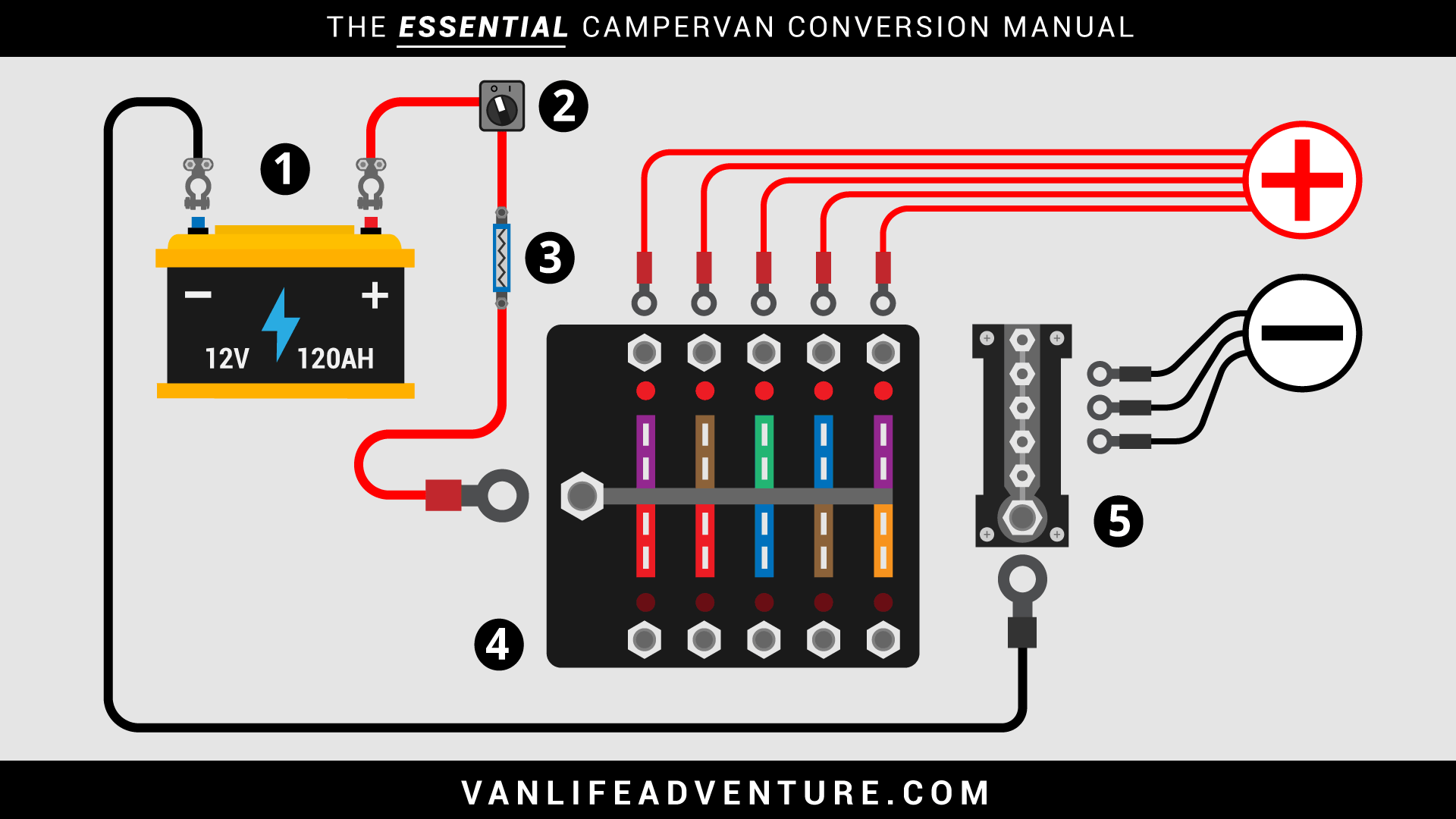 Campervan Wiring Diagram With Inverter from www.vanlifeadventure.com