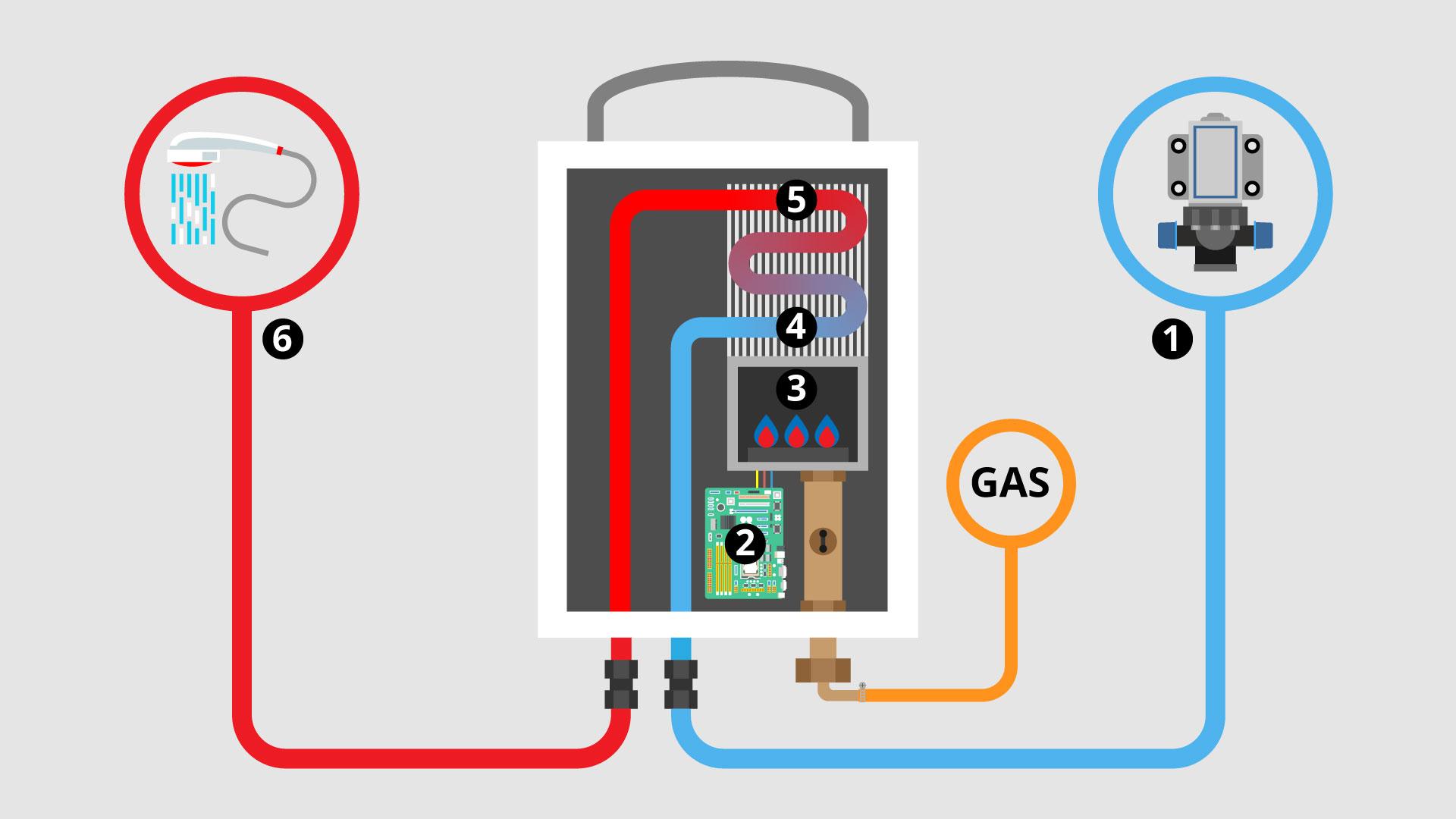 Inside An LPG Gas Water Heater Showing How It Works