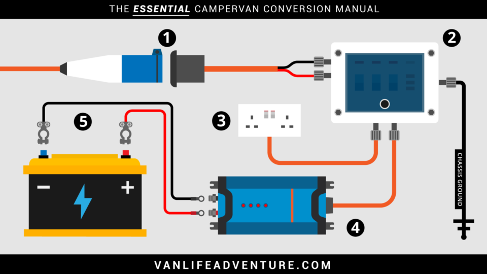 Campervan Electrics System (Really Useful) | VanLife AdventureVanLife Adventure