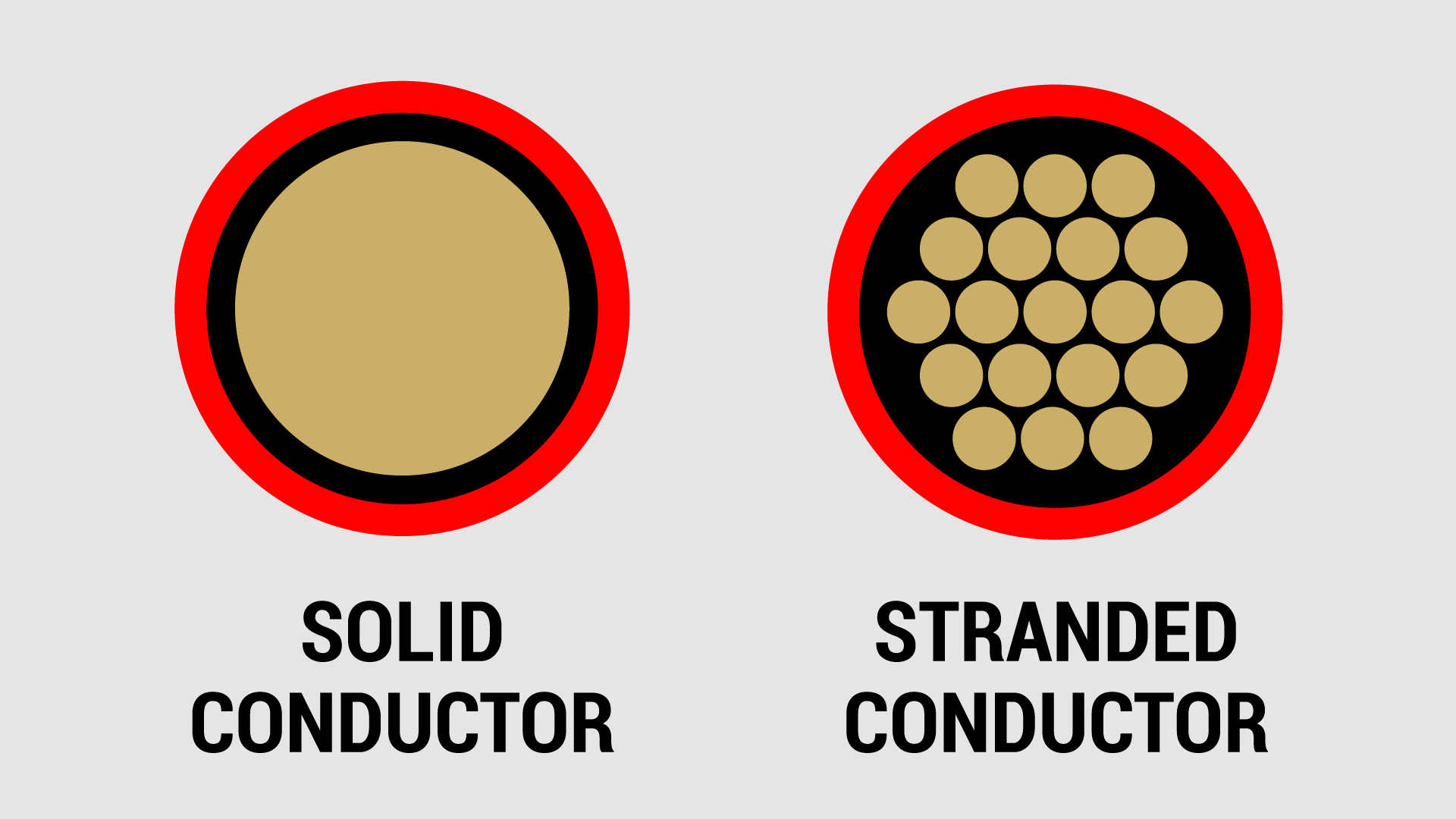 Internal Look At The Conductor Of A Wire
